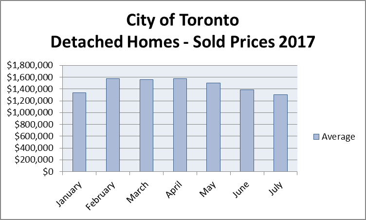 City of Toronto Sales of Detached Homes - 2017 - Chart Avg