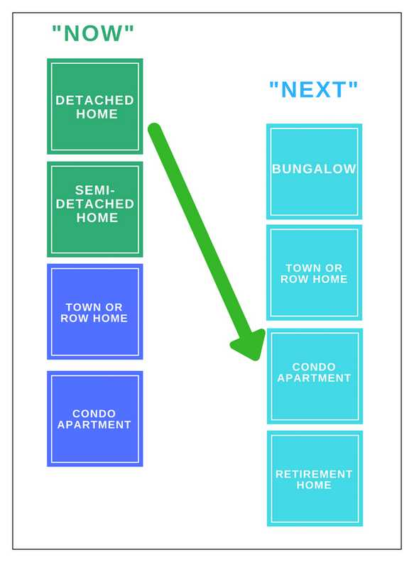 Where To Now? Home Choices