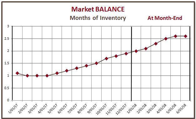 Market Balance - Q2 2018 - 8 months