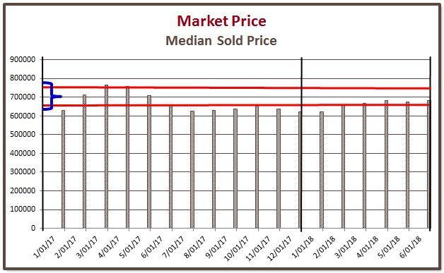 Market Price - Q2 2018