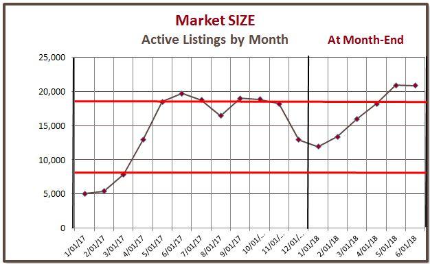 Market Size - Q2 2018