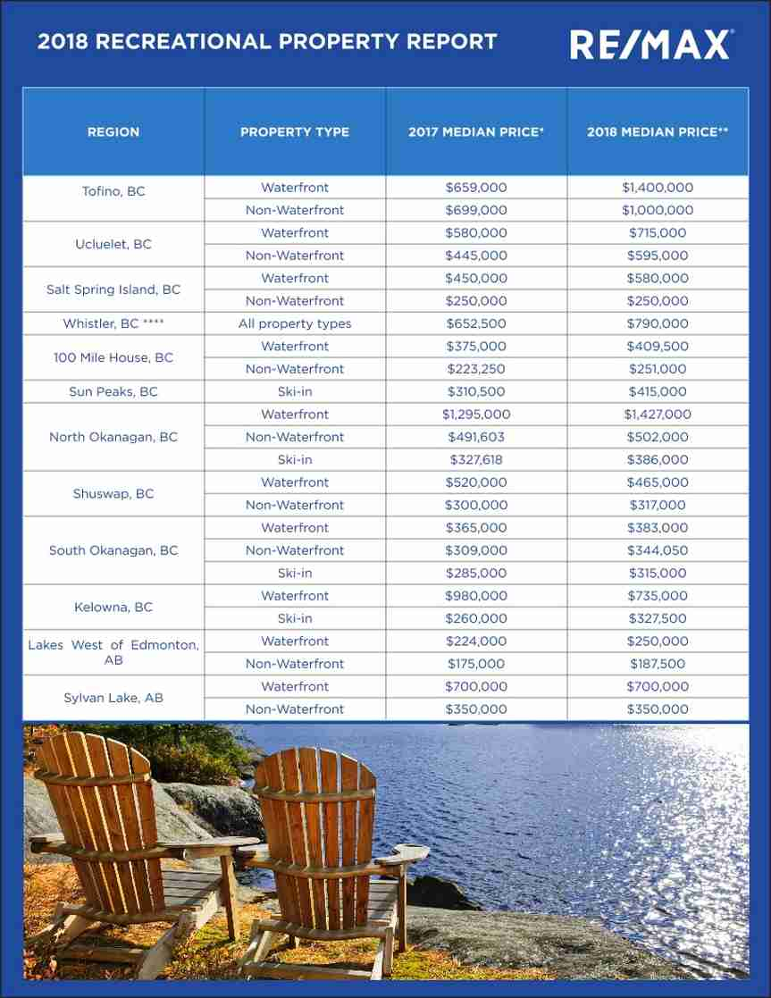 REMAX-2018-Recreational-Property-Report-data-table-July-2018-1