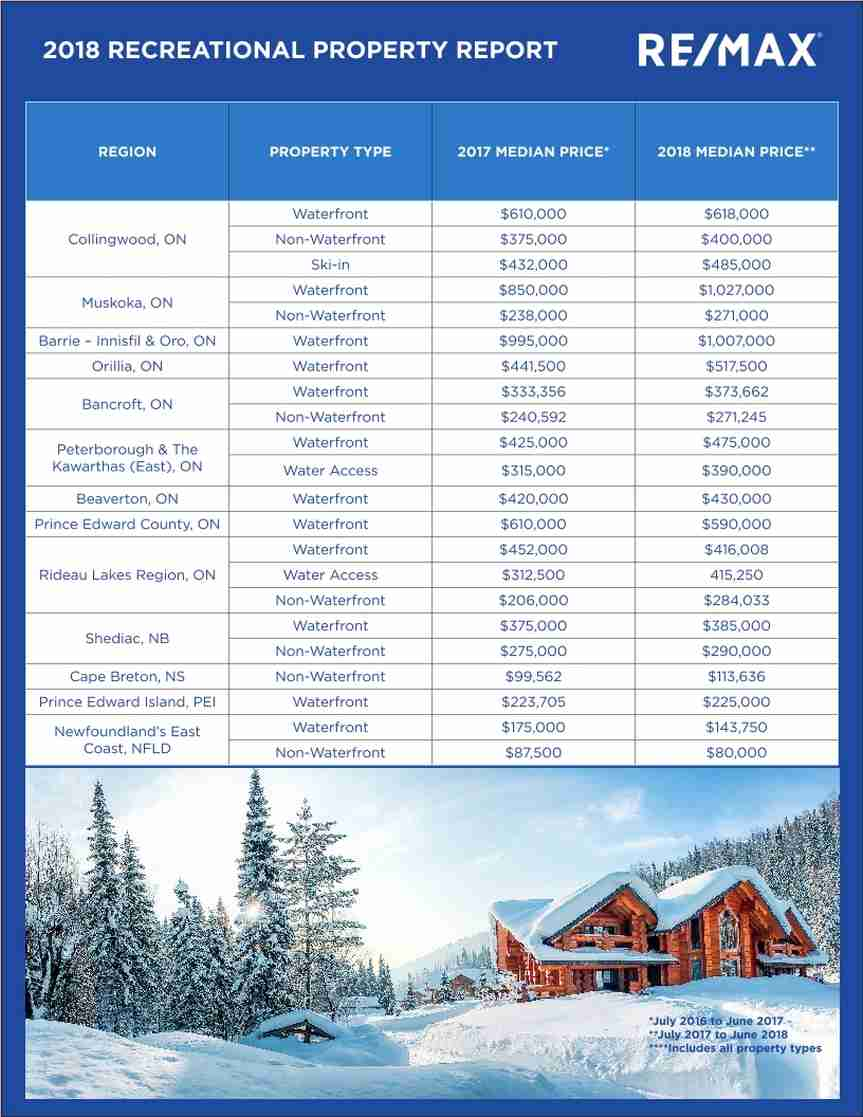 REMAX-2018-Recreational-Property-Report-data-table-July-2018-3