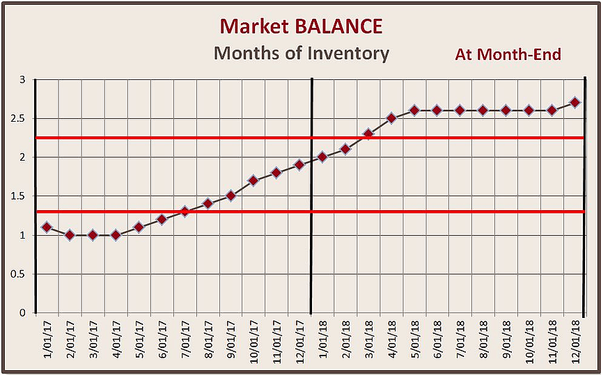 Market Balance - Q4 2018