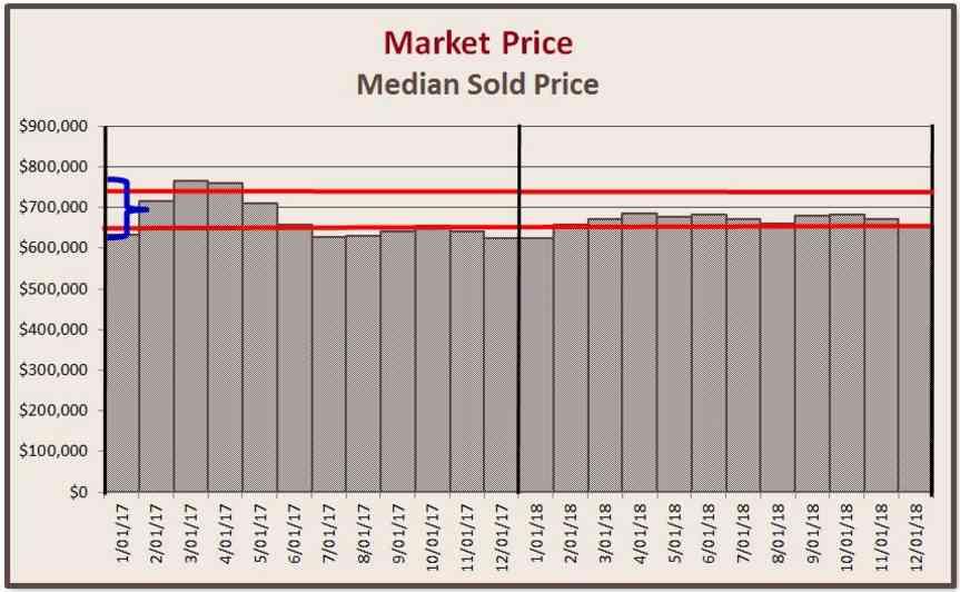 Market Price - 2018